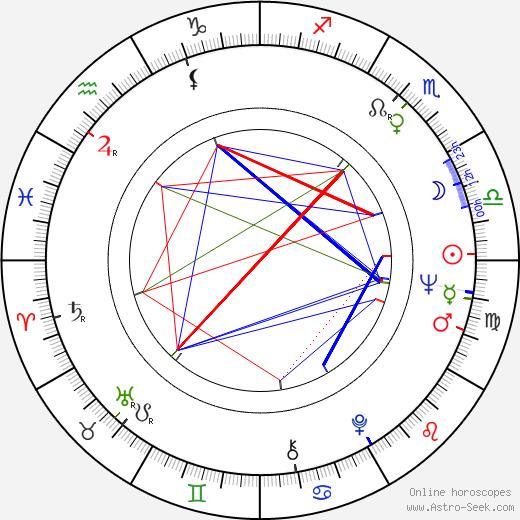 Lidiya Fedoseeva-Shukshina astro natal birth chart, Lidiya Fedoseeva-Shukshina horoscope, astrology