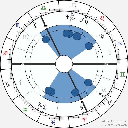 Lise Pinet wikipedia, horoscope, astrology, instagram