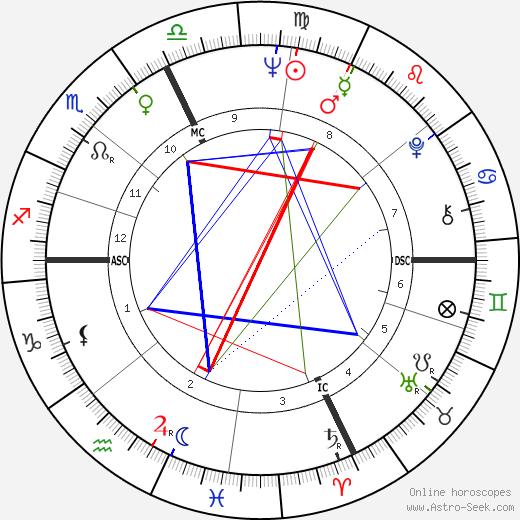 Lise Pinet день рождения гороскоп, Lise Pinet Натальная карта онлайн