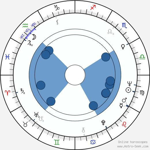 Milena Dvorská wikipedia, horoscope, astrology, instagram