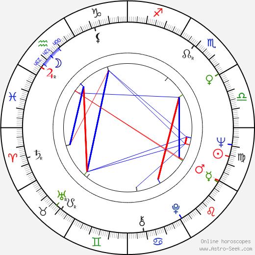 Milena Dvorská astro natal birth chart, Milena Dvorská horoscope, astrology