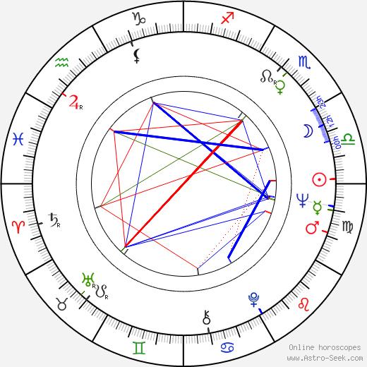 Nicolae Margineanu birth chart, Nicolae Margineanu astro natal horoscope, astrology