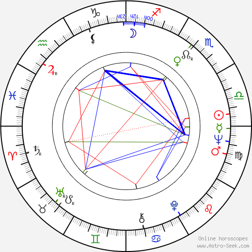 Pietro Martellanza astro natal birth chart, Pietro Martellanza horoscope, astrology