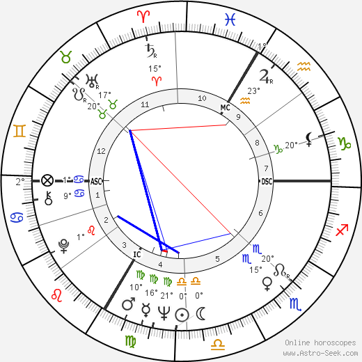 Romy Schneider birth chart, biography, wikipedia 2019, 2020