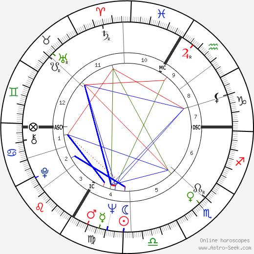 Romy Schneider astro natal birth chart, Romy Schneider horoscope, astrology