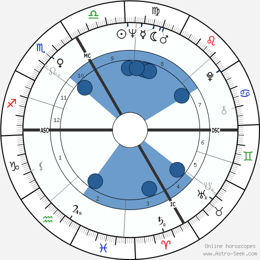 Sandor Belcsak wikipedia, horoscope, astrology, instagram