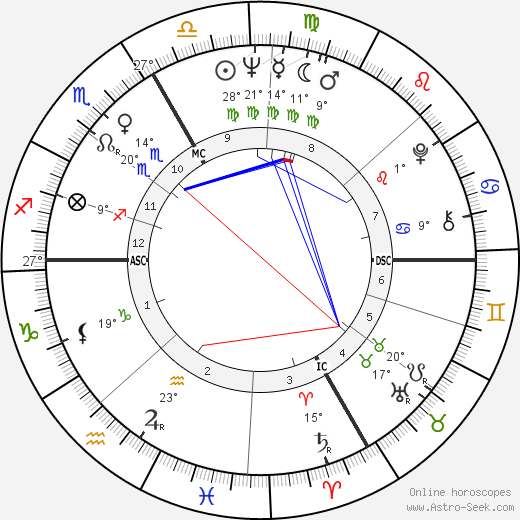 Sandor Belcsak birth chart, biography, wikipedia 2017, 2018