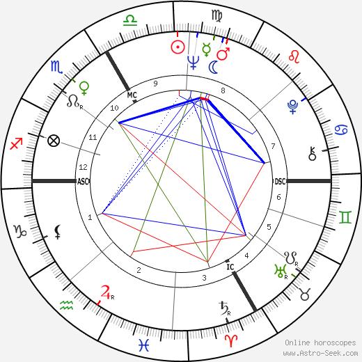 Sandor Belcsak astro natal birth chart, Sandor Belcsak horoscope, astrology