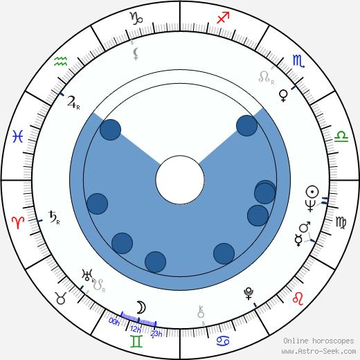Taru Valjakka wikipedia, horoscope, astrology, instagram