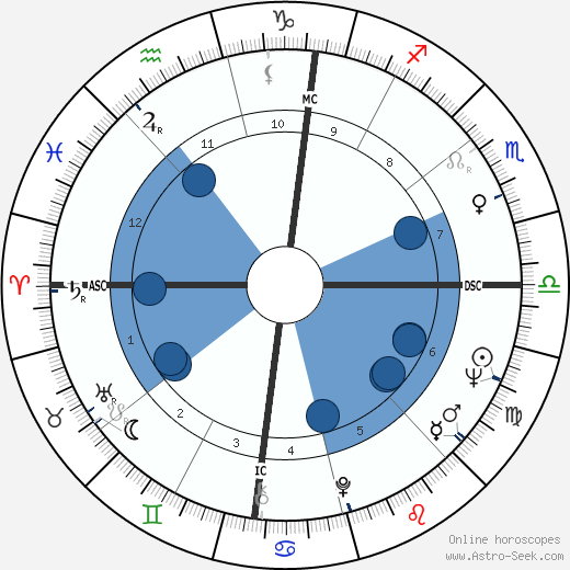 Tiziano Terzani wikipedia, horoscope, astrology, instagram