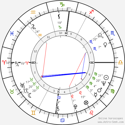 Tiziano Terzani birth chart, biography, wikipedia 2019, 2020