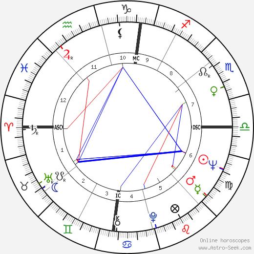 Tiziano Terzani astro natal birth chart, Tiziano Terzani horoscope, astrology