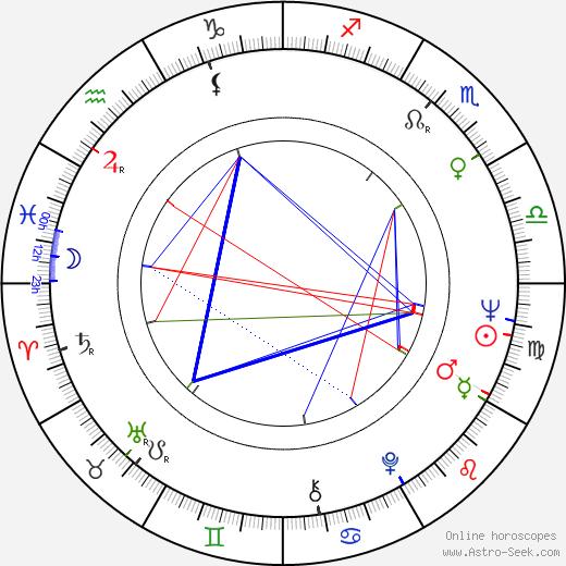 Yevgeni Tatarsky birth chart, Yevgeni Tatarsky astro natal horoscope, astrology