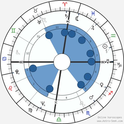 Angela Thorne wikipedia, horoscope, astrology, instagram