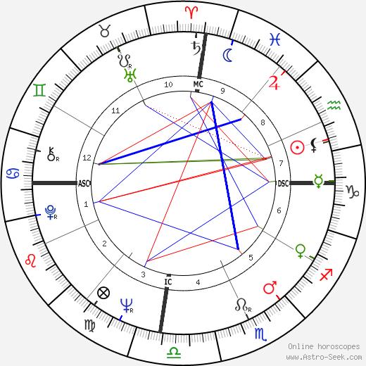 Angela Thorne день рождения гороскоп, Angela Thorne Натальная карта онлайн