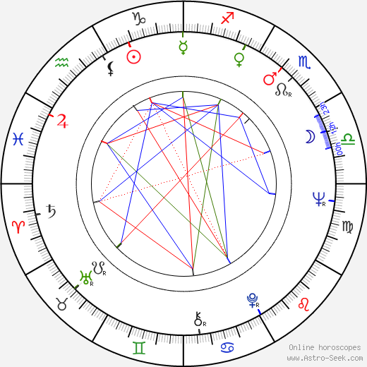 Arkadiusz Bazak birth chart, Arkadiusz Bazak astro natal horoscope, astrology