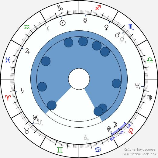 Birgitta Pettersson wikipedia, horoscope, astrology, instagram