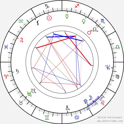 Birgitta Pettersson birth chart, Birgitta Pettersson astro natal horoscope, astrology