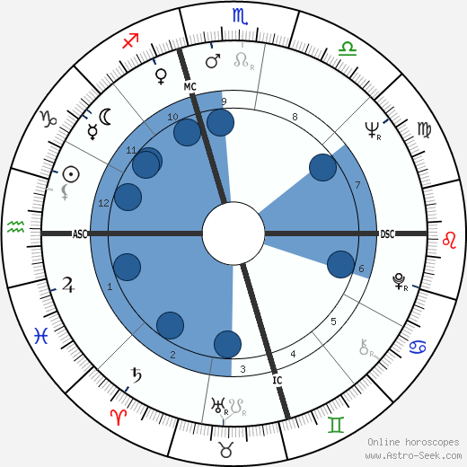 Bo Gritz wikipedia, horoscope, astrology, instagram