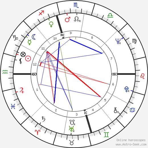Bo Gritz tema natale, oroscopo, Bo Gritz oroscopi gratuiti, astrologia