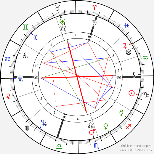 Bobby Hull astro natal birth chart, Bobby Hull horoscope, astrology