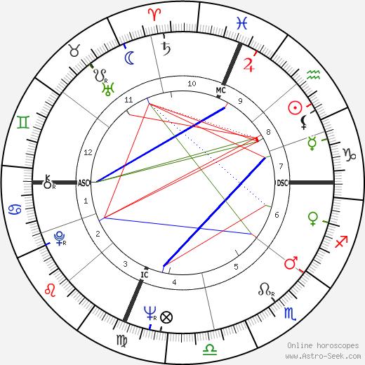 Brugh Joy tema natale, oroscopo, Brugh Joy oroscopi gratuiti, astrologia