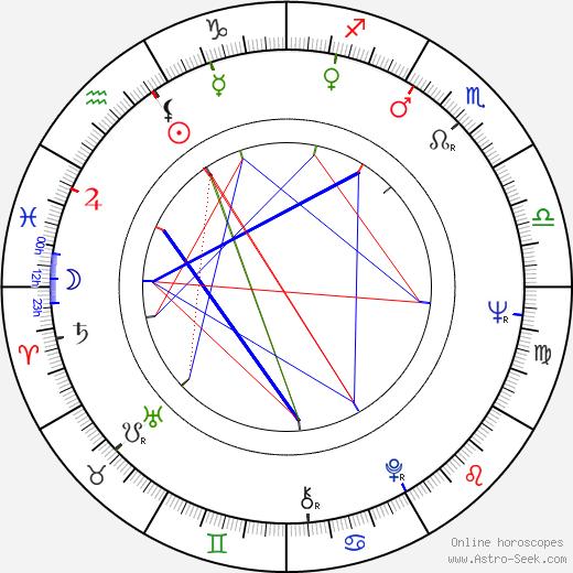 Carlo Cecchi birth chart, Carlo Cecchi astro natal horoscope, astrology