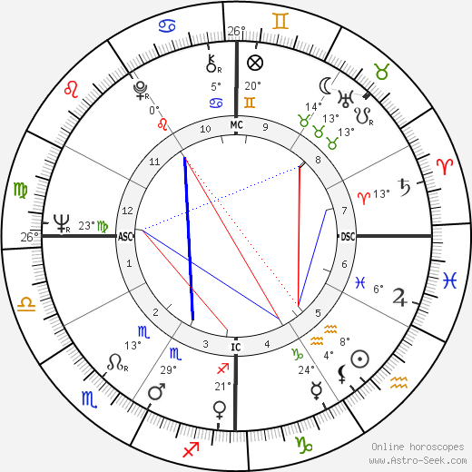 Cornelia Wallace birth chart, biography, wikipedia 2019, 2020