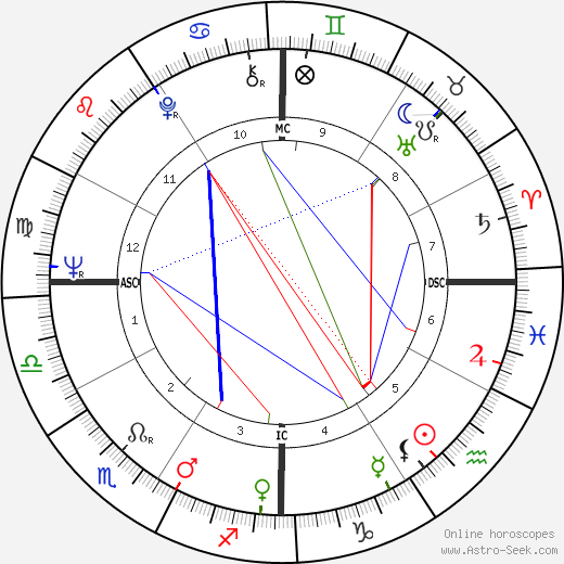 Cornelia Wallace astro natal birth chart, Cornelia Wallace horoscope, astrology