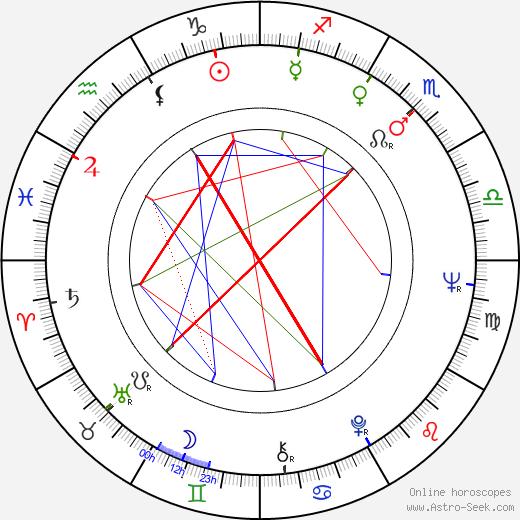 Diethard Klante birth chart, Diethard Klante astro natal horoscope, astrology