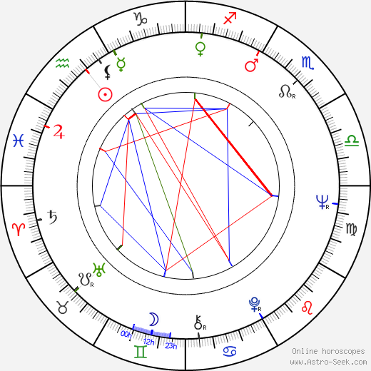 Eino Grön день рождения гороскоп, Eino Grön Натальная карта онлайн