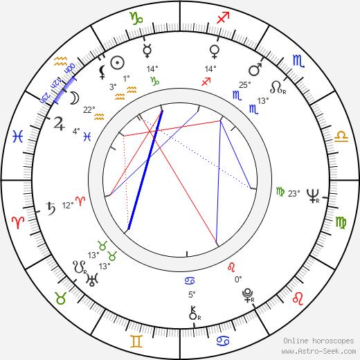 Encarnita Polo birth chart, biography, wikipedia 2020, 2021