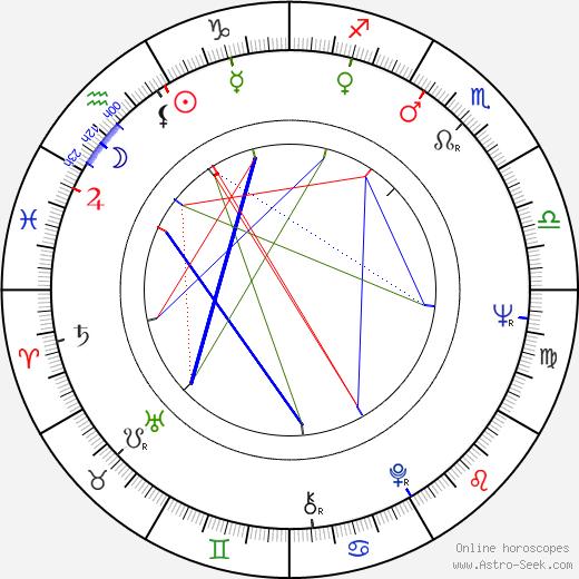 Encarnita Polo birth chart, Encarnita Polo astro natal horoscope, astrology