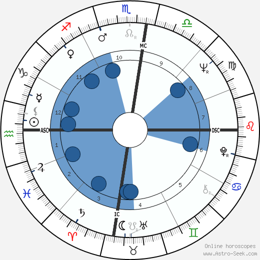 Germaine Greer horoscope, astrology, sign, zodiac, date of birth, instagram