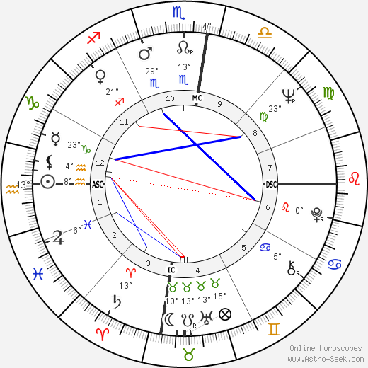 Germaine Greer birth chart, biography, wikipedia 2018, 2019