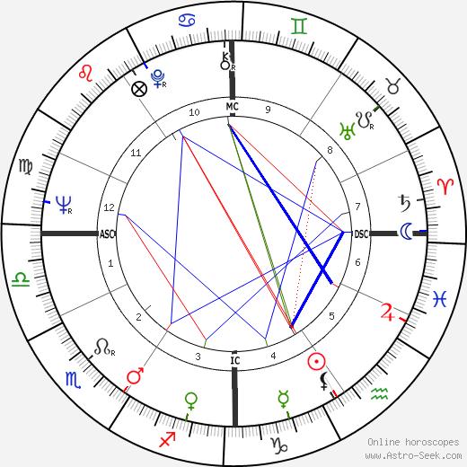 Giorgio Gaber tema natale, oroscopo, Giorgio Gaber oroscopi gratuiti, astrologia
