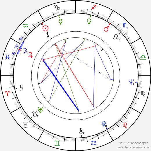Hannu Vilpponen astro natal birth chart, Hannu Vilpponen horoscope, astrology