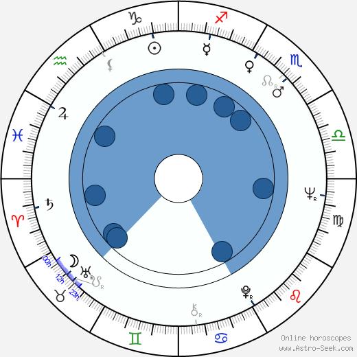 Harlan Jordan wikipedia, horoscope, astrology, instagram