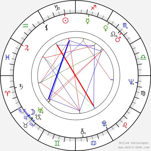 Harlan Jordan birth chart, Harlan Jordan astro natal horoscope, astrology