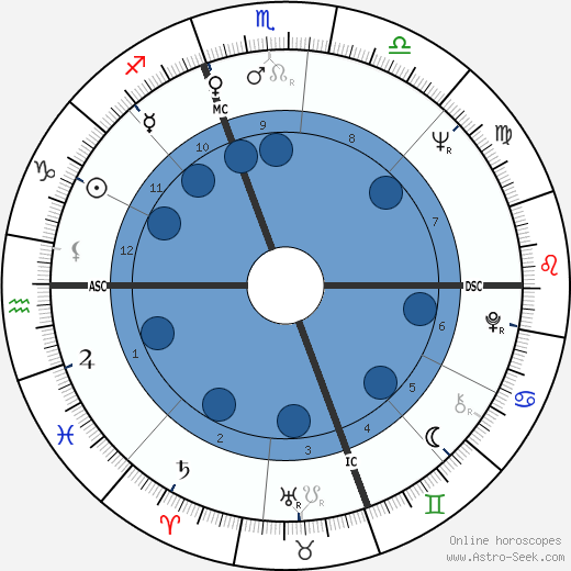 Harold B. Budd wikipedia, horoscope, astrology, instagram