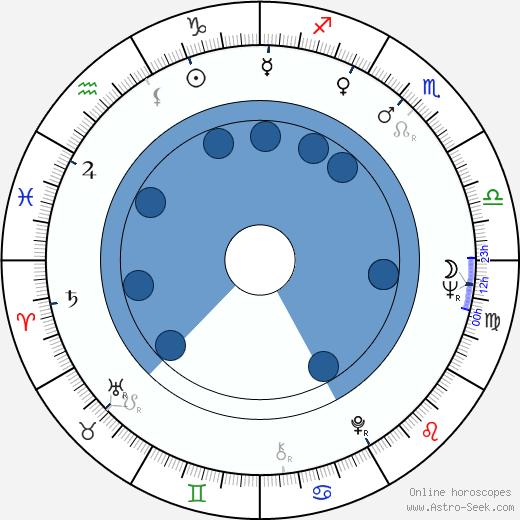 Harrie Geelen wikipedia, horoscope, astrology, instagram