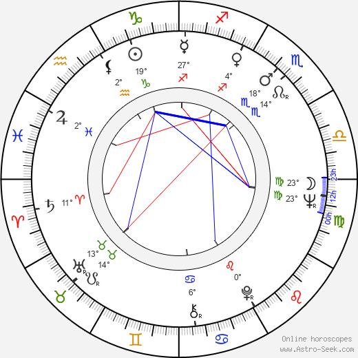 Harrie Geelen birth chart, biography, wikipedia 2018, 2019