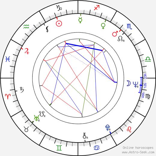 Harrie Geelen astro natal birth chart, Harrie Geelen horoscope, astrology