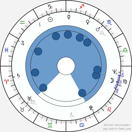 Jimmy Boyd wikipedia, horoscope, astrology, instagram