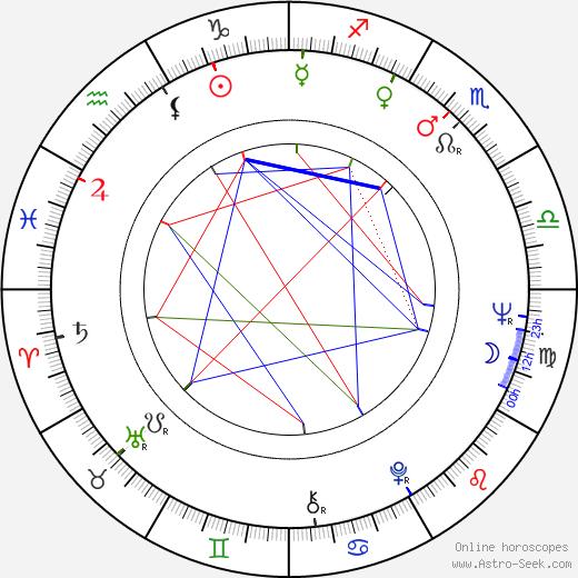 Jimmy Boyd день рождения гороскоп, Jimmy Boyd Натальная карта онлайн