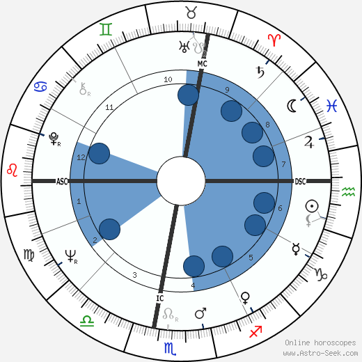 José Argüelles wikipedia, horoscope, astrology, instagram