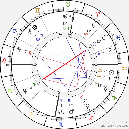 José Argüelles birth chart, biography, wikipedia 2018, 2019