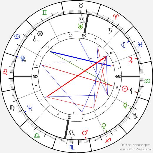 José Argüelles astro natal birth chart, José Argüelles horoscope, astrology