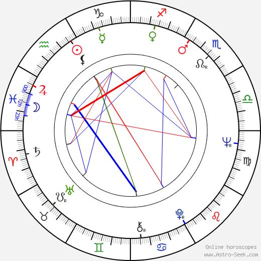 Joseph Vilsmaier astro natal birth chart, Joseph Vilsmaier horoscope, astrology