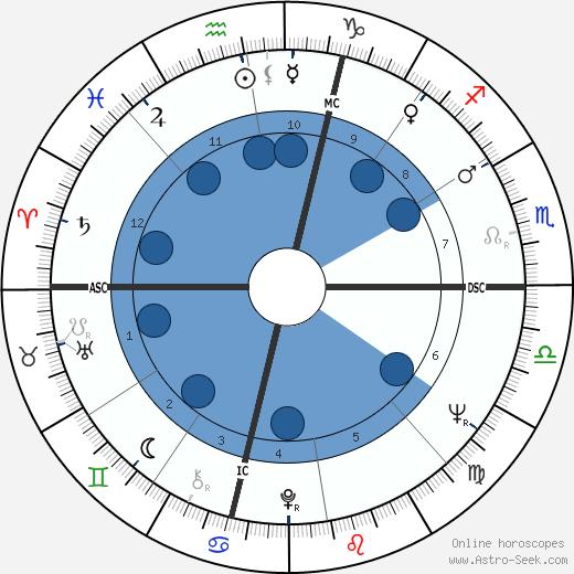 Maureen B. Ambrose wikipedia, horoscope, astrology, instagram